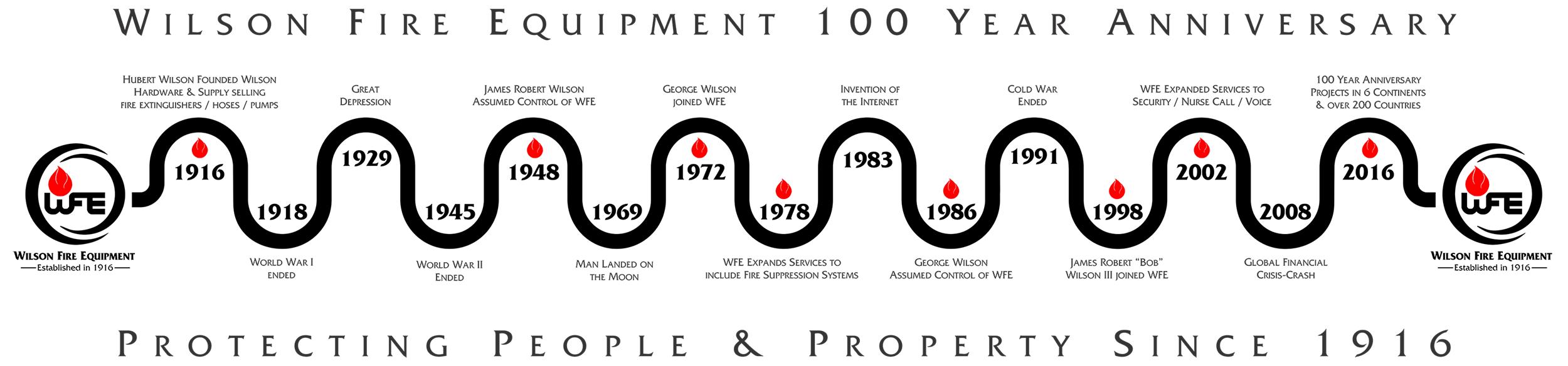 WFE Timeline